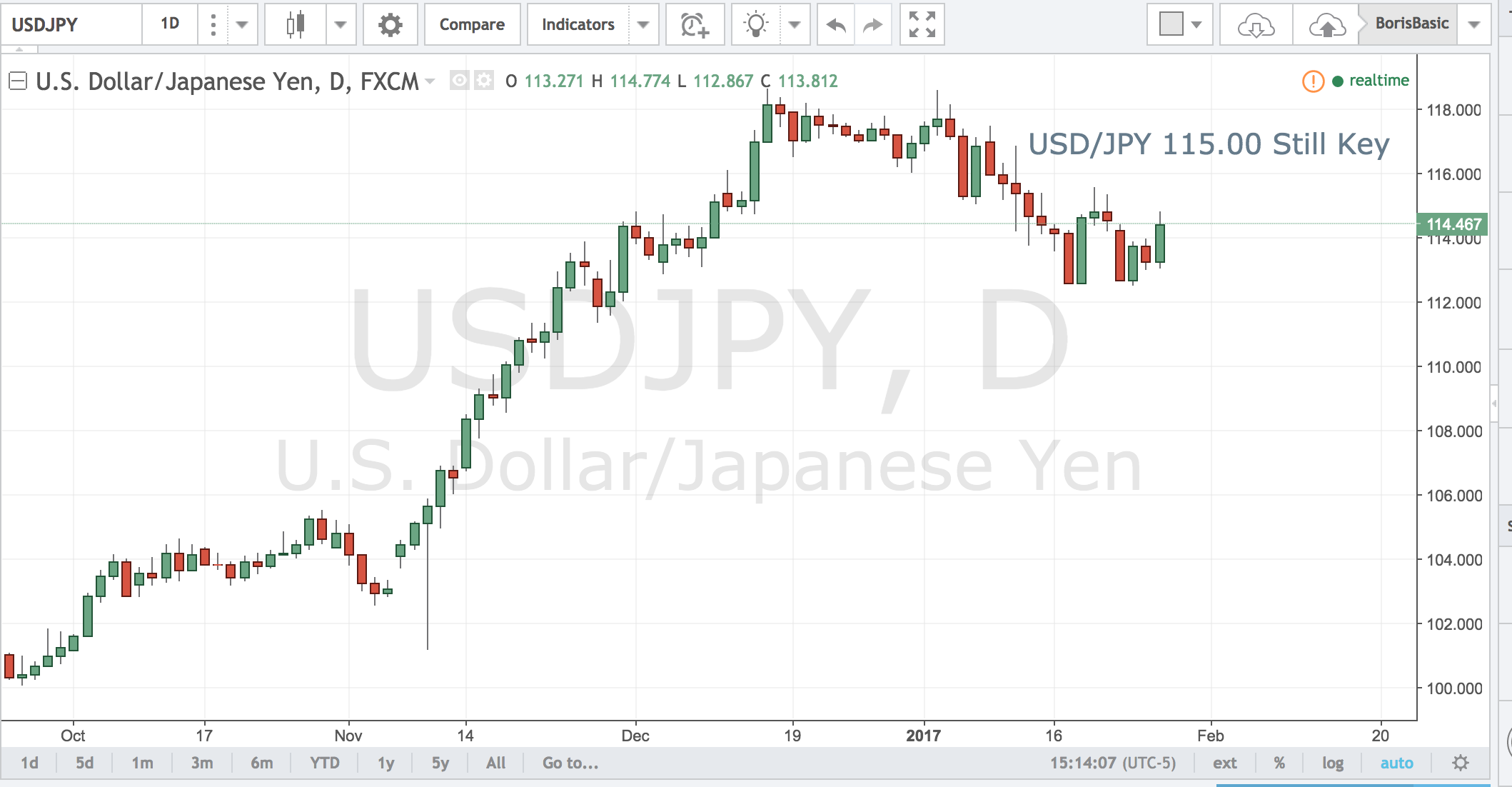 USDJPY – 115.00 Still Key