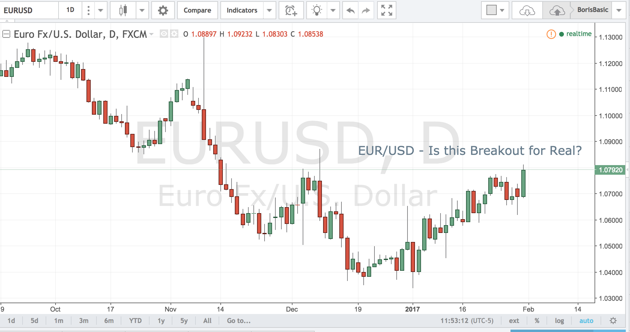 EURUSD – Is this Breakout for Real?