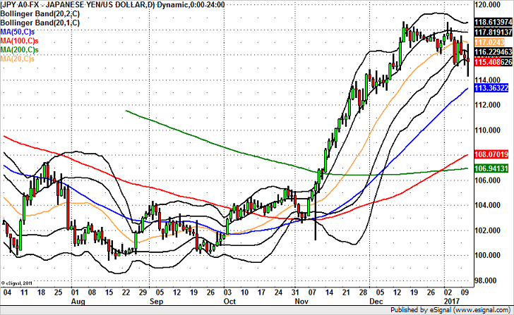 Is USD/JPY Headed for 114? Maybe, Maybe Not.