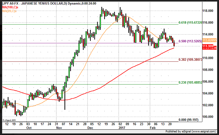 USD/JPY – How Far Will it Fall?