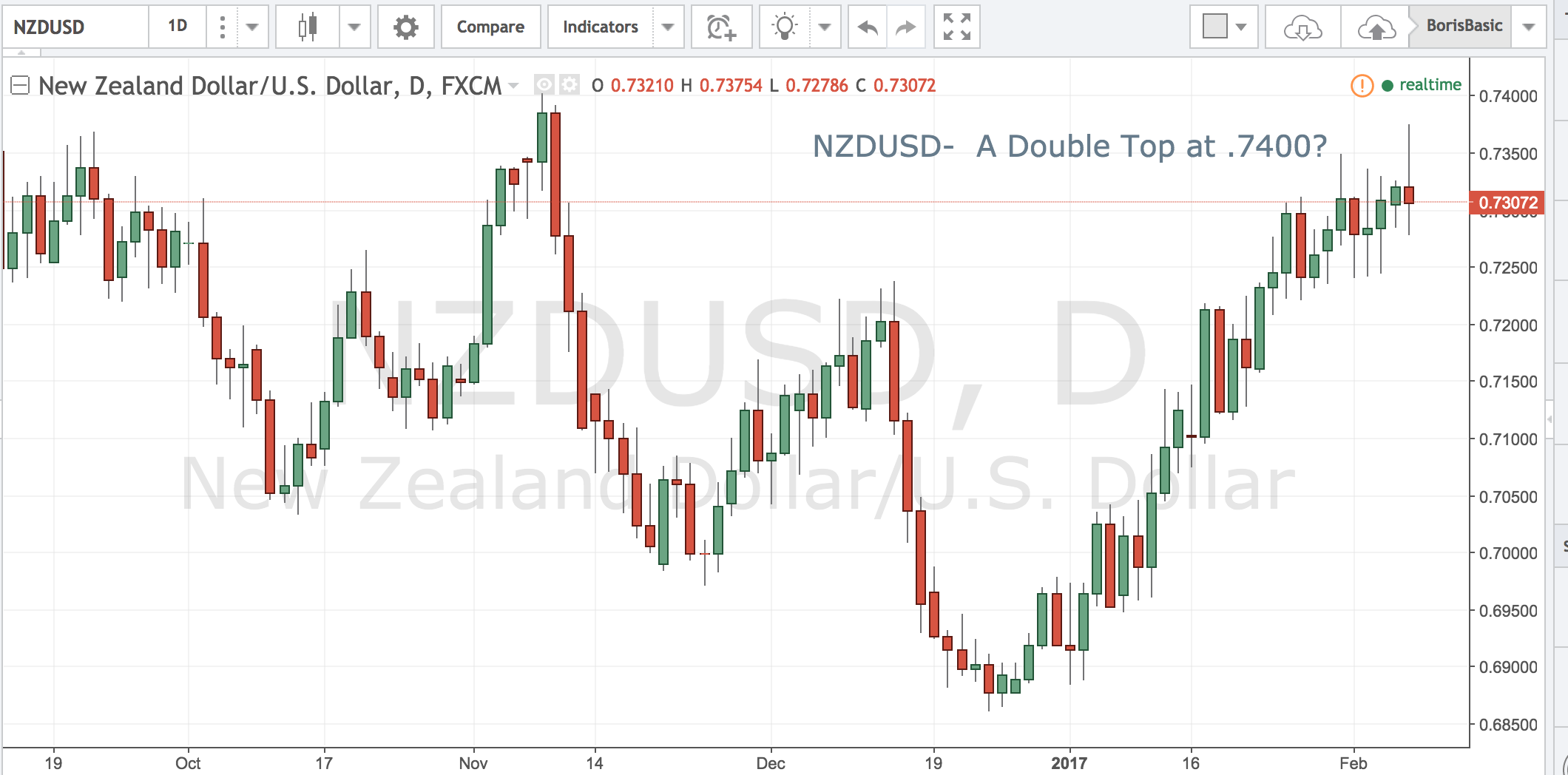 NZD – Double Top at .7400?