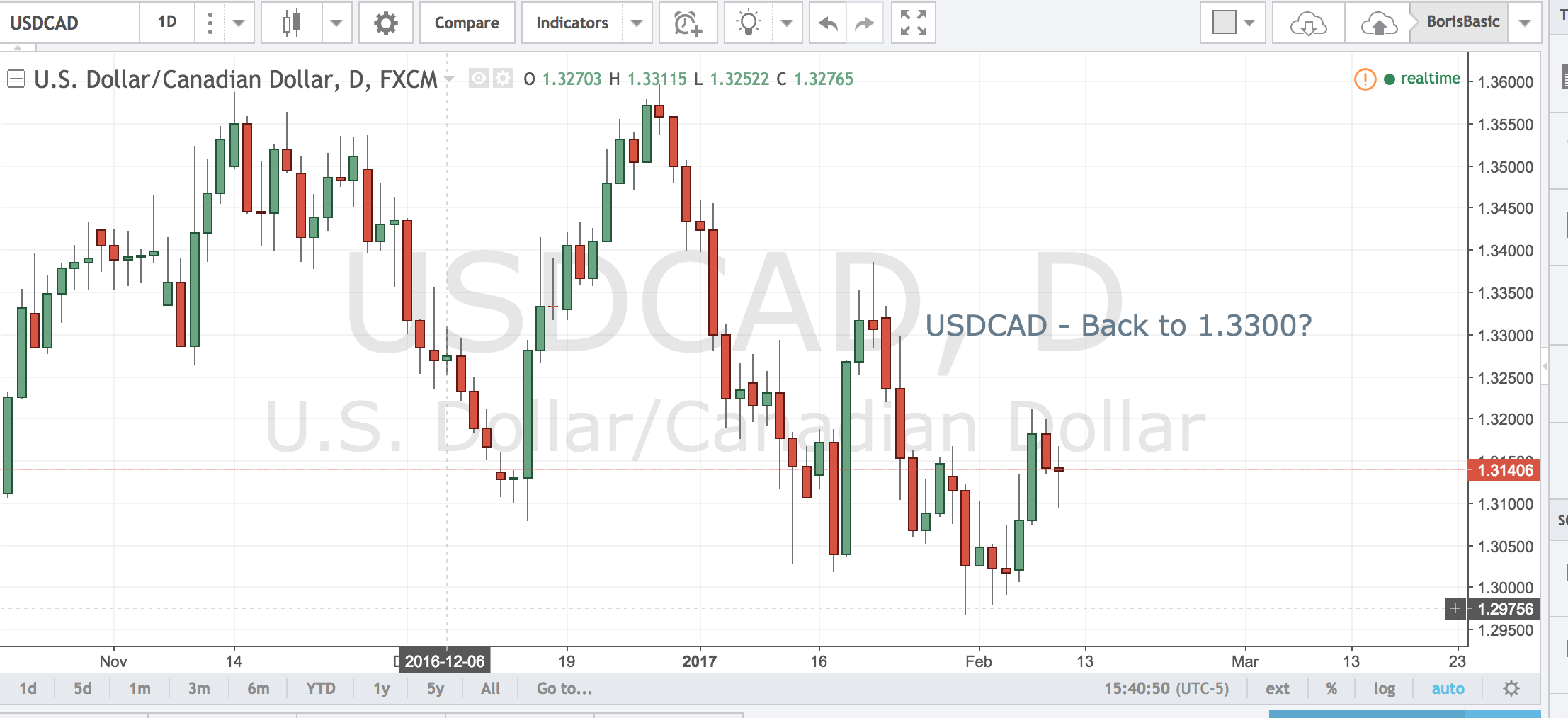 USDCAD – Back to 1.3300?