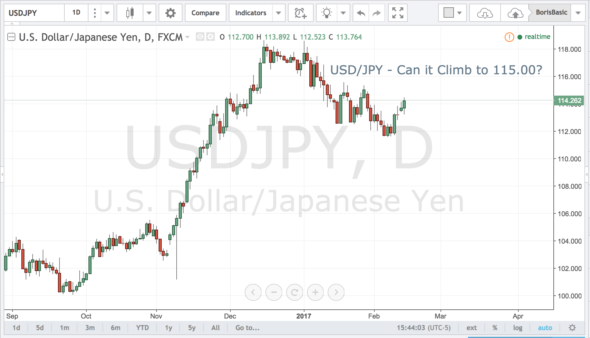 USDJPY – Can it Climb to 115.00?