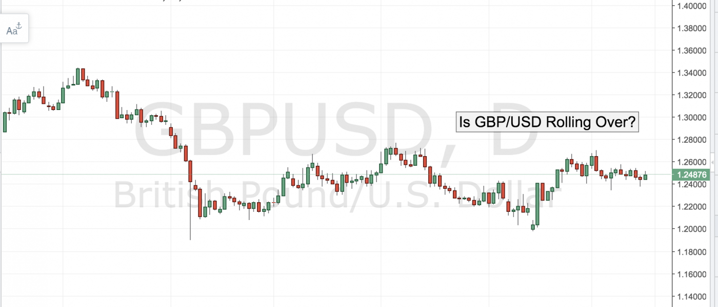 Is GBP Rolling Over?