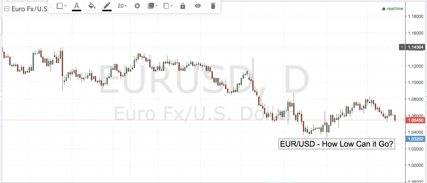 EURUSD – How Low Can it Go?