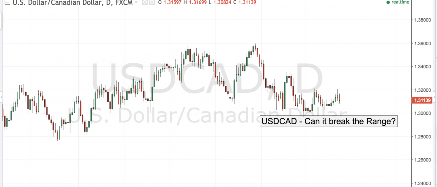 USDCAD – Can it Break The Range?