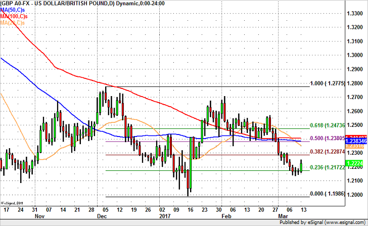 GBP/USD Bottom to 1.24?