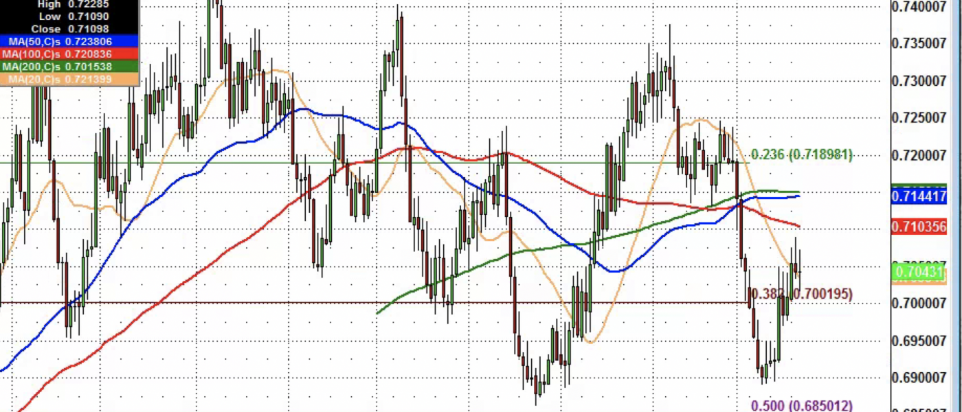NZD/USD to 71 Cents?