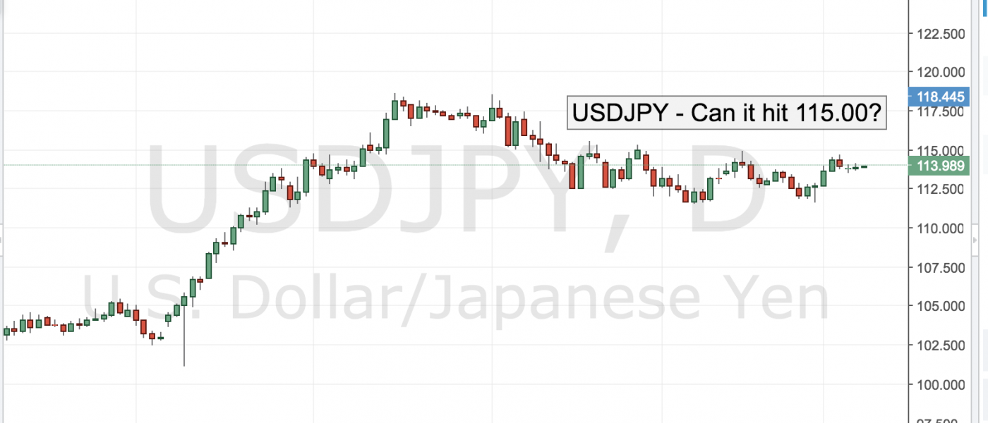USD/JPY – Can it Hit 115.00?