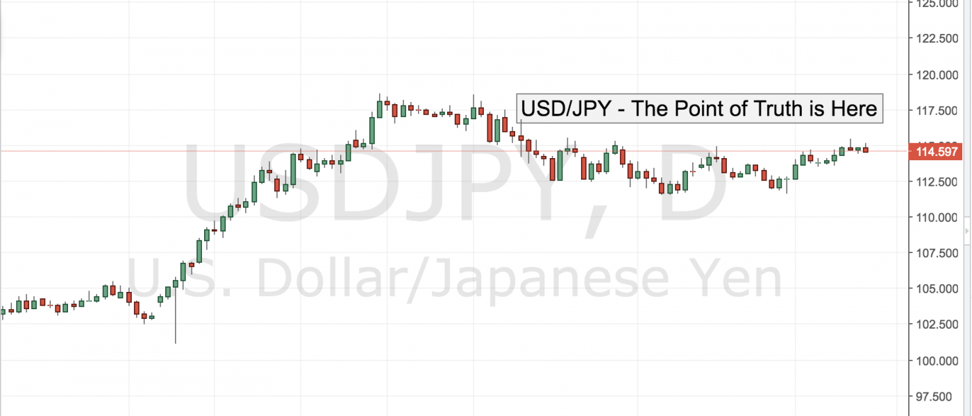 USD/JPY – The Point of Truth is Here
