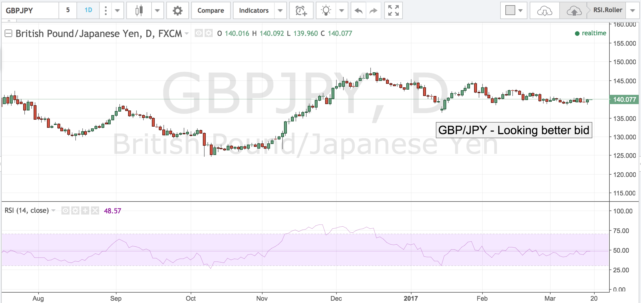 GBPJPY – Looking Better Bid