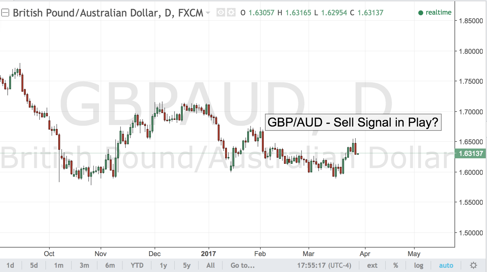 GBP/AUD – Sell Signal in Play?