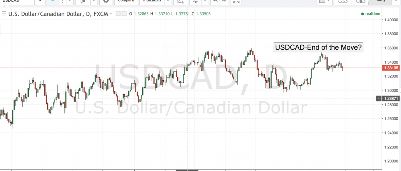 USDCAD – End of the Move?