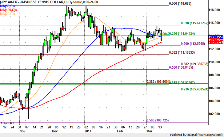 USD/JPY Headed for 112.50