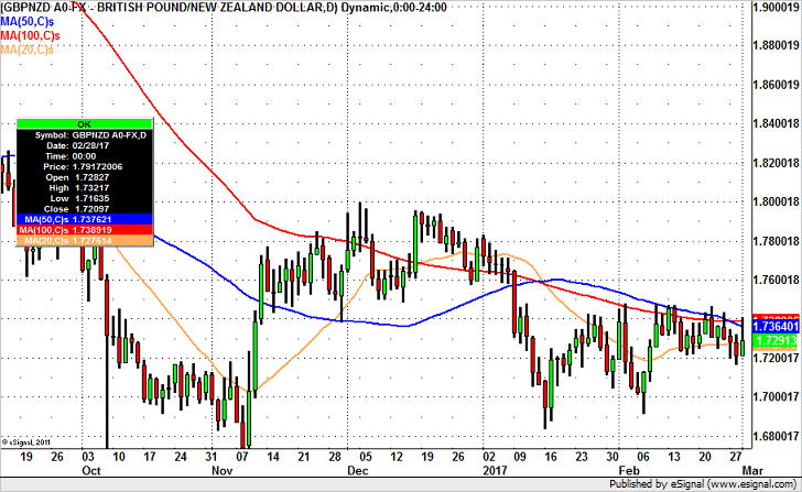 GBP/USD to 1.22