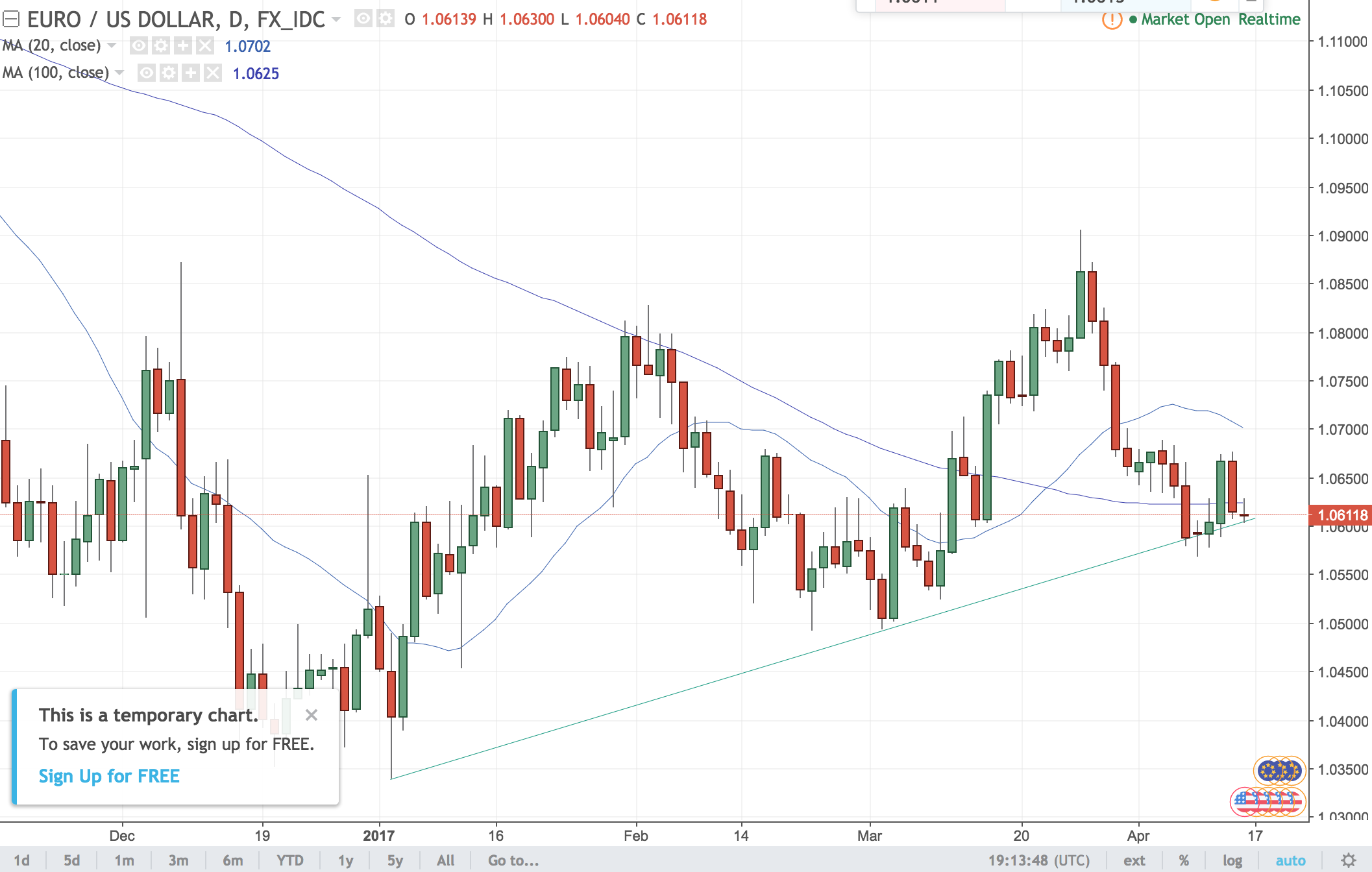EUR – Headed for 1.05