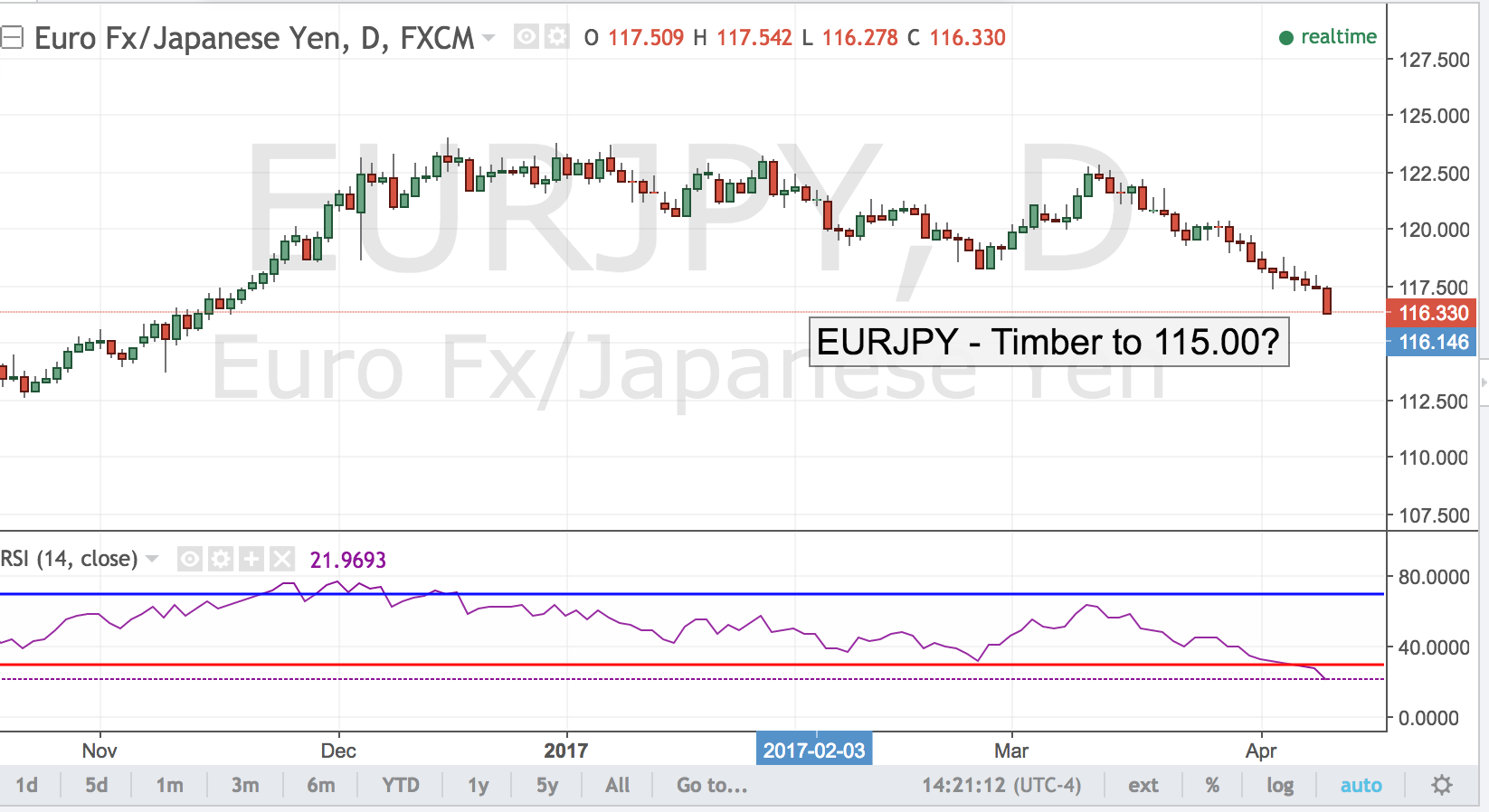 EURJPY – Timber to 115.00?
