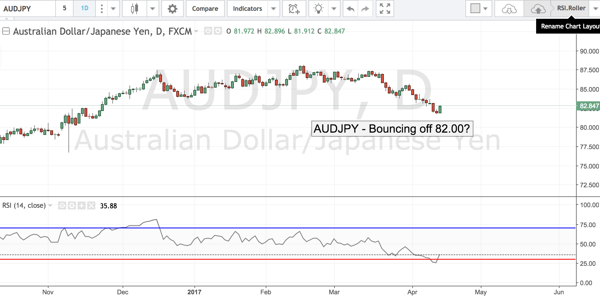 AUDJPY- Bouncing off 82.00?