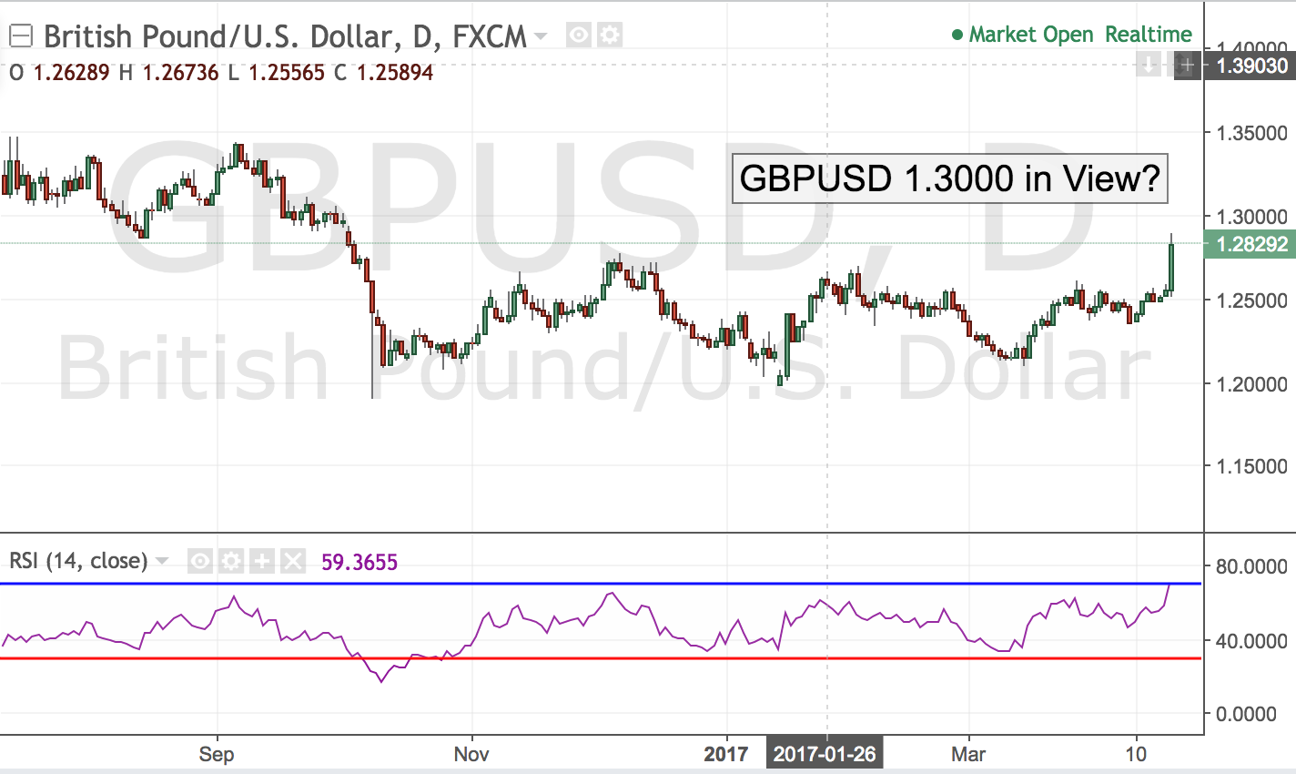GBPUSD – 1.3000 in View?