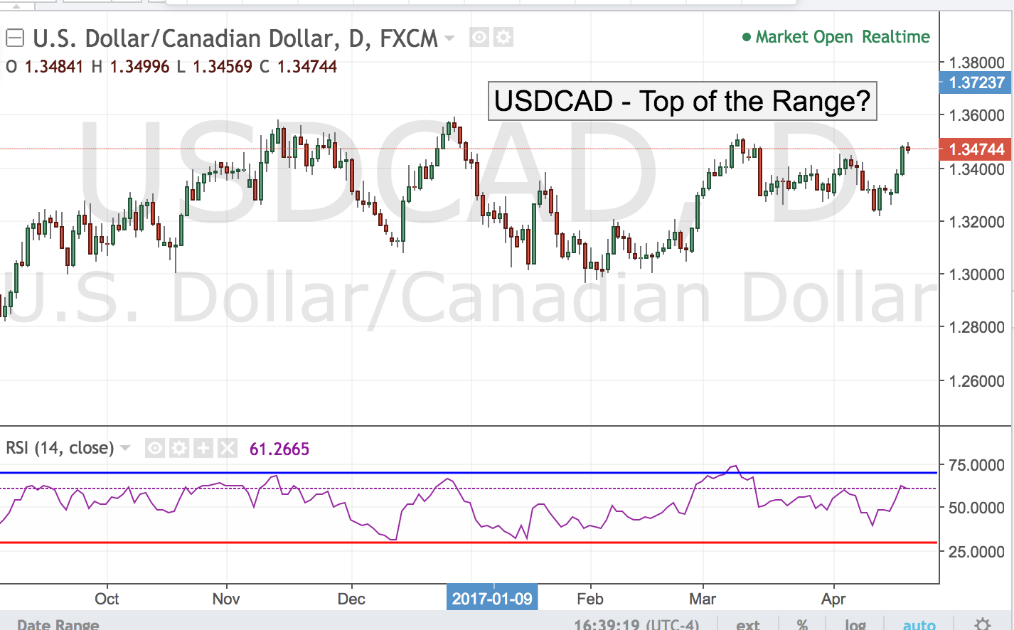USDCAD – Top  of the Range?
