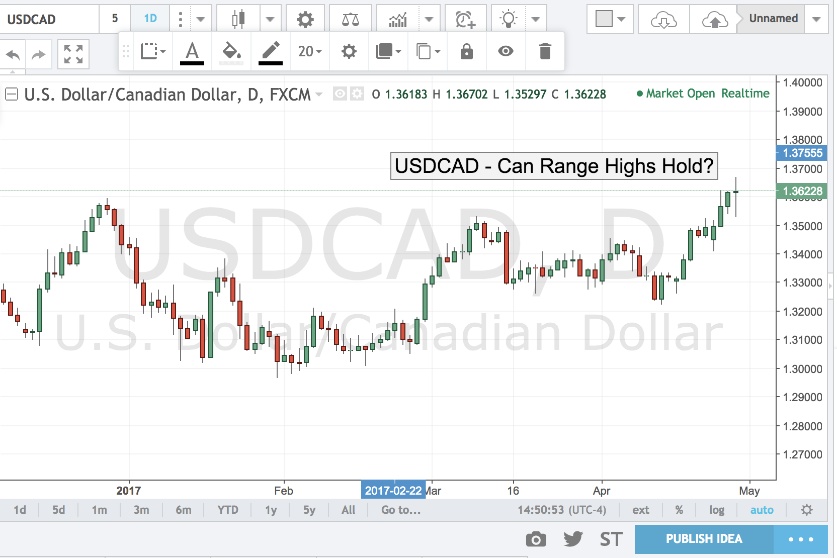 USDCAD – Can Range Highs Hold?