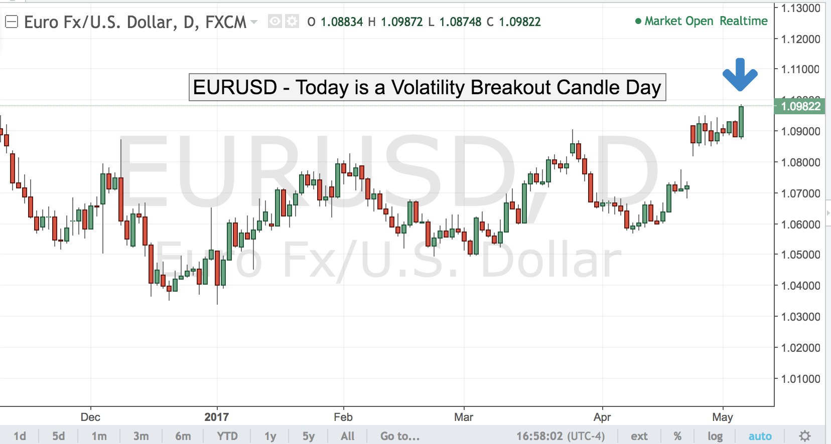 EURUSD – 1.1000 and French Election in View