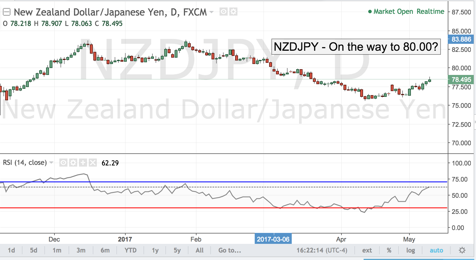 NZDJPY – On the way to 80.00?