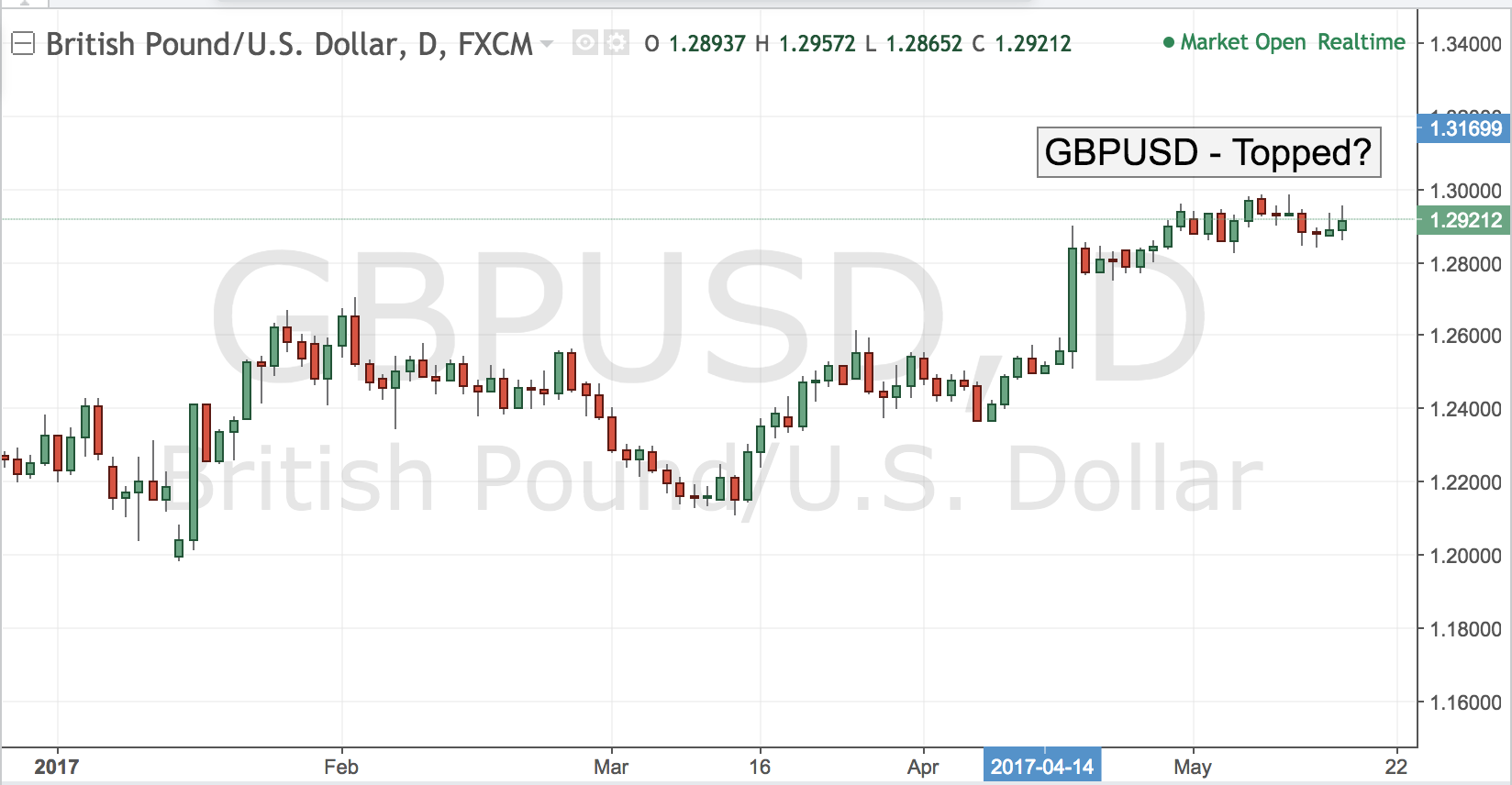 GBPUSD – Topped?