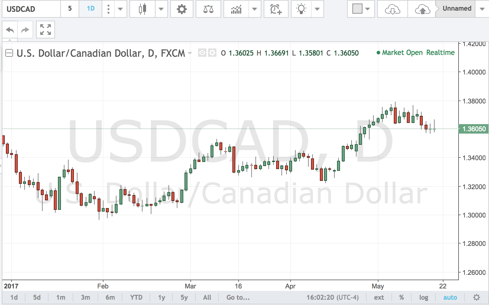 USDCAD – More Downside to Come?