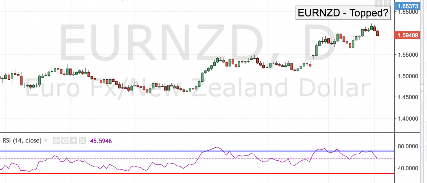 EURNZD – Topped?