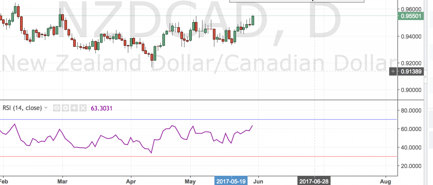 NZDCAD – More Upside Left?