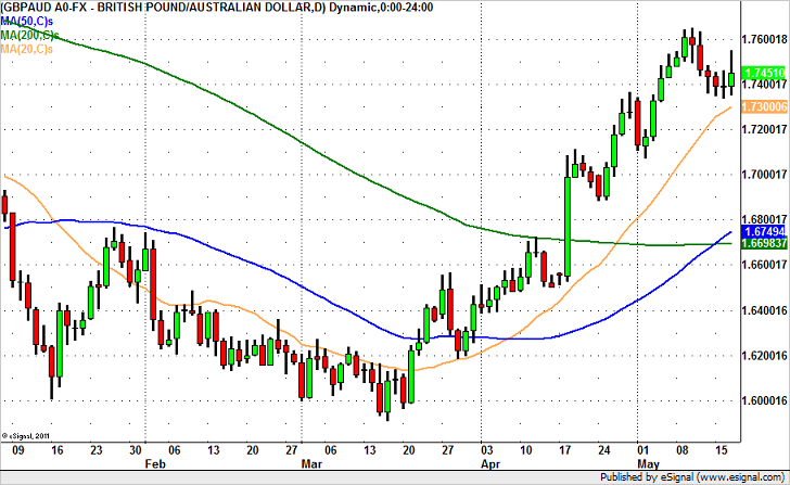GBP/AUD – Funda Should be On its Side