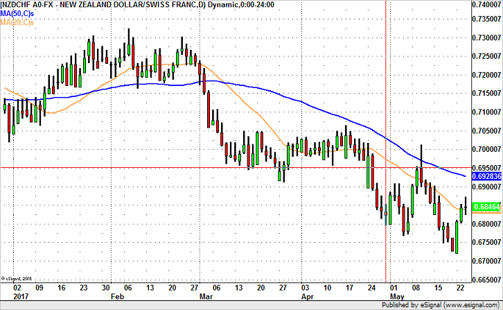 NZD/CHF to Hit 69 Cents