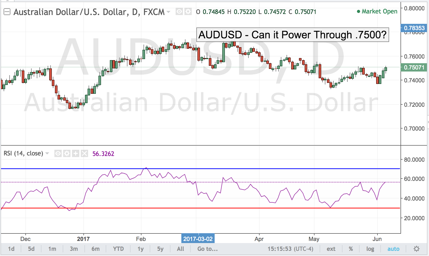 AUDUSD – Can It Power Through .7500?