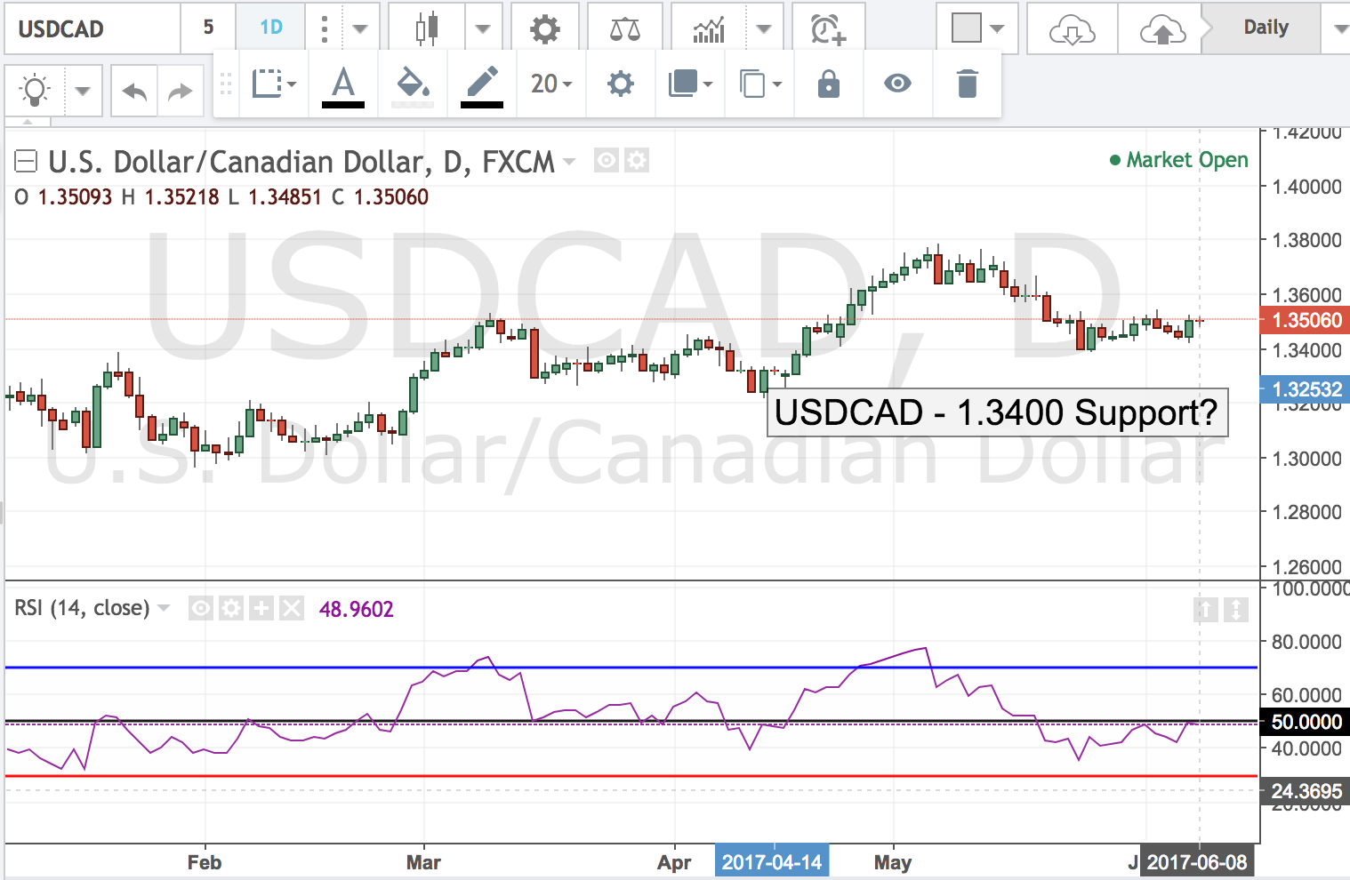 USDCAD – 1.3400 Support?