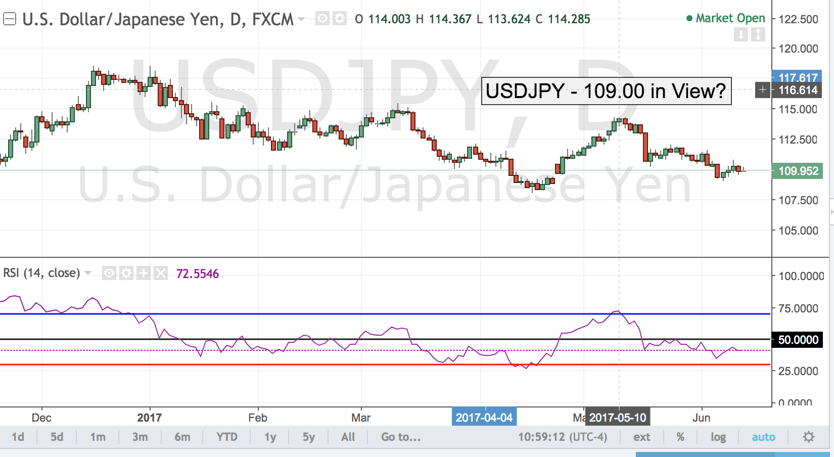 USDJPY – 109.00 in View?