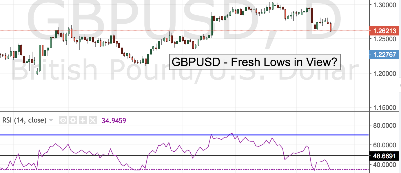 GBPUSD – Fresh Lows in View?