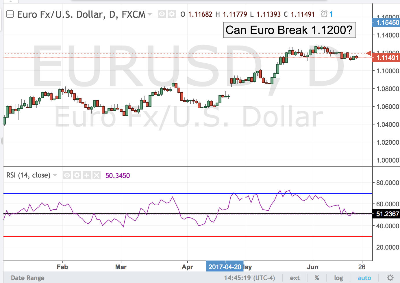 Can Euro Break 1.1200?