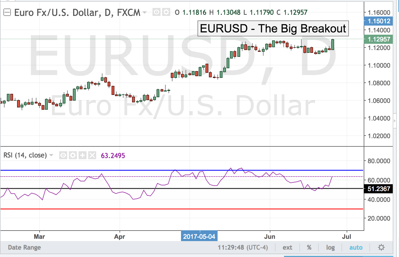EURUSD – The Big Breakout
