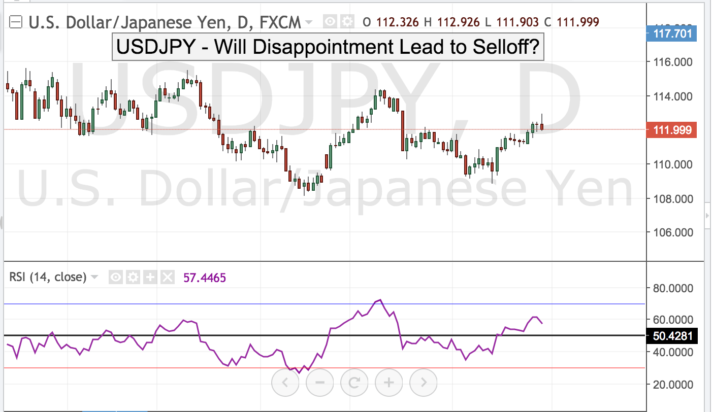 USDJPY – Will Disappointment Lead to Selloff?
