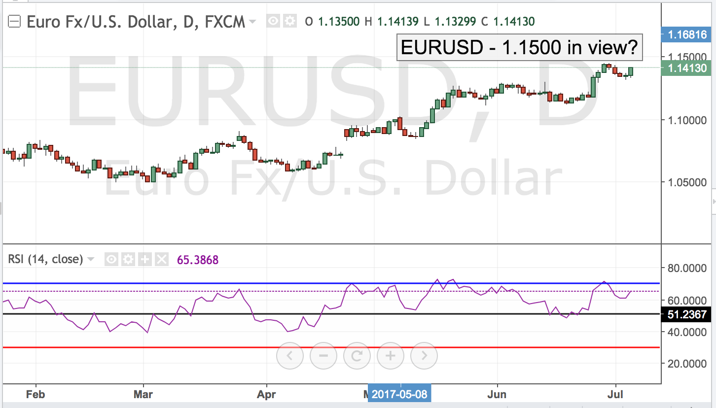 EURUSD – 1.1500 in View?