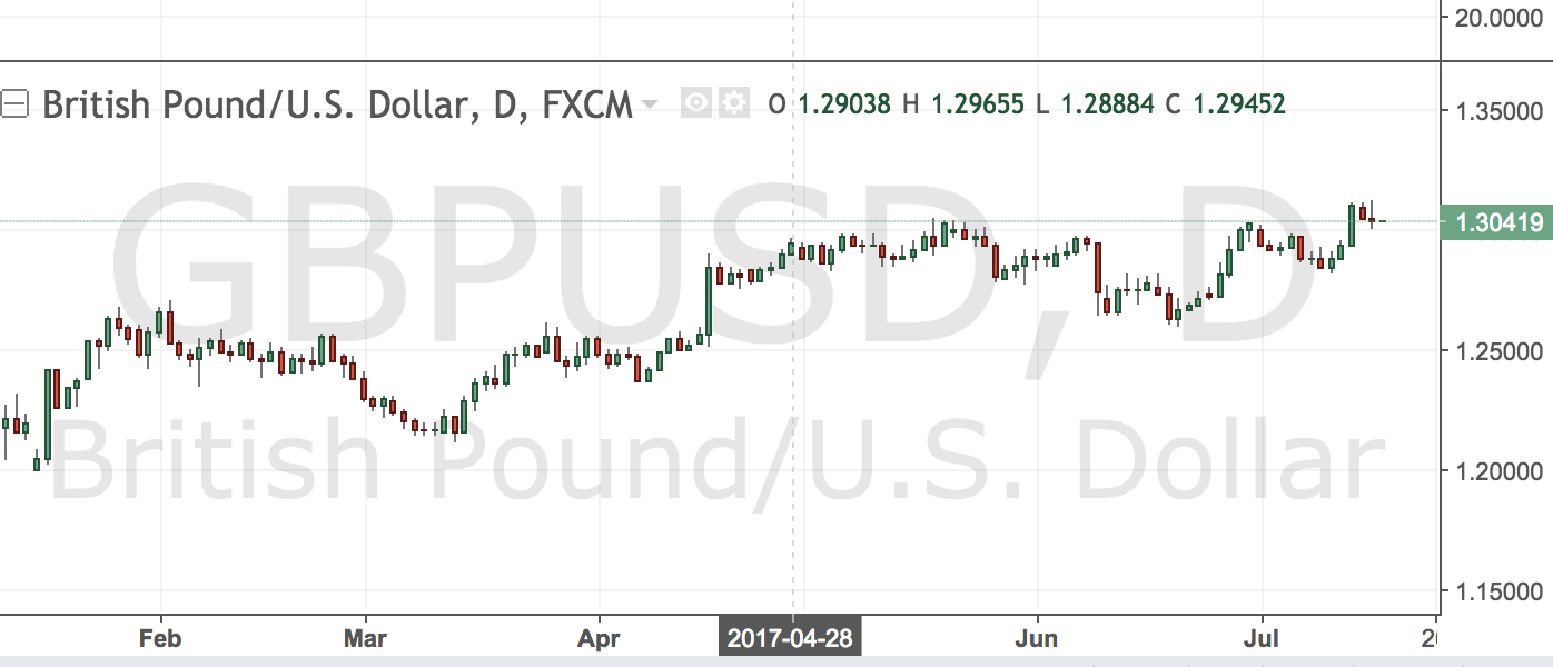 GBPUSD – 1.3200 in View?
