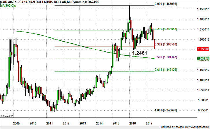 Will USD/CAD Break 1.25?