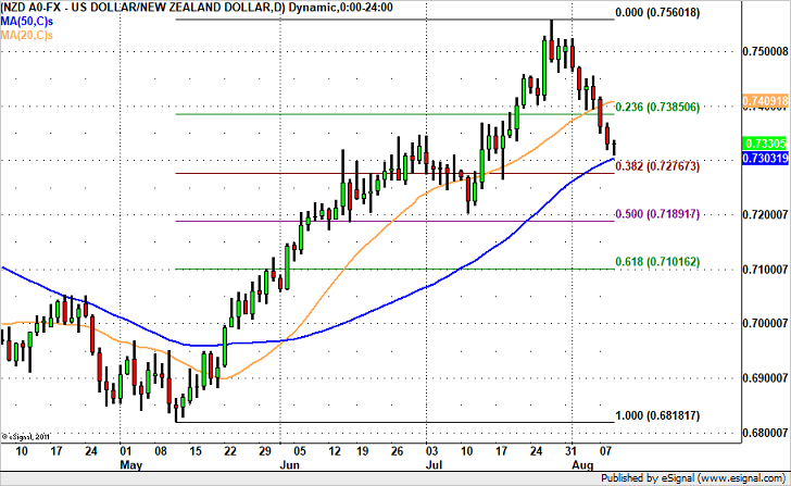 NZD/USD in Focus – 72 or 74?