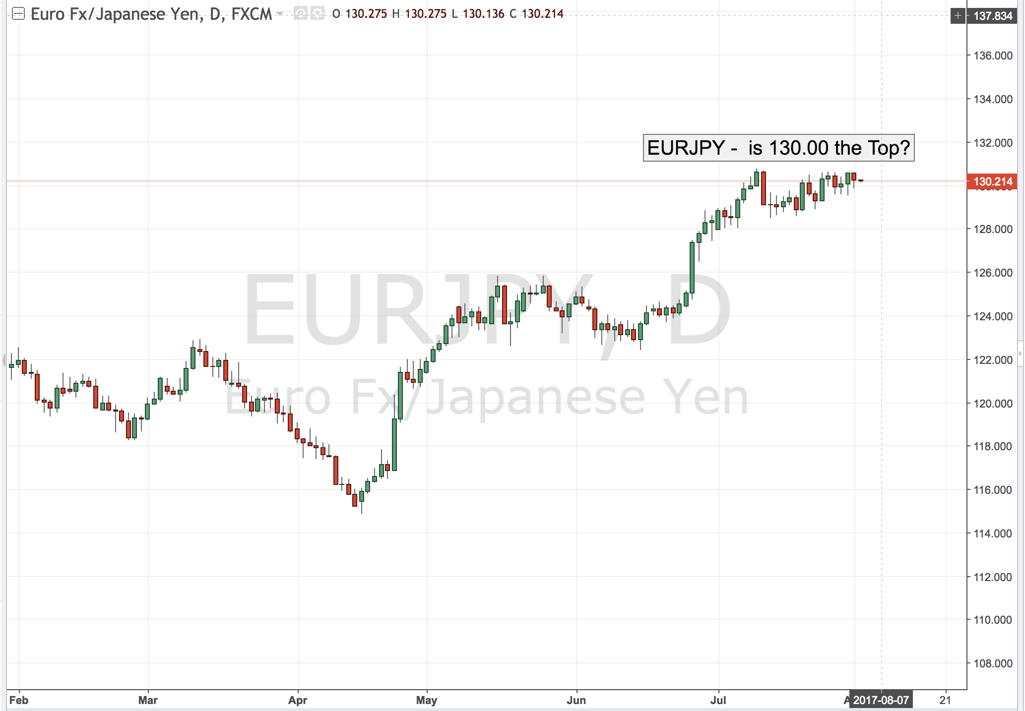 EURJPY is 130.00 the Top?