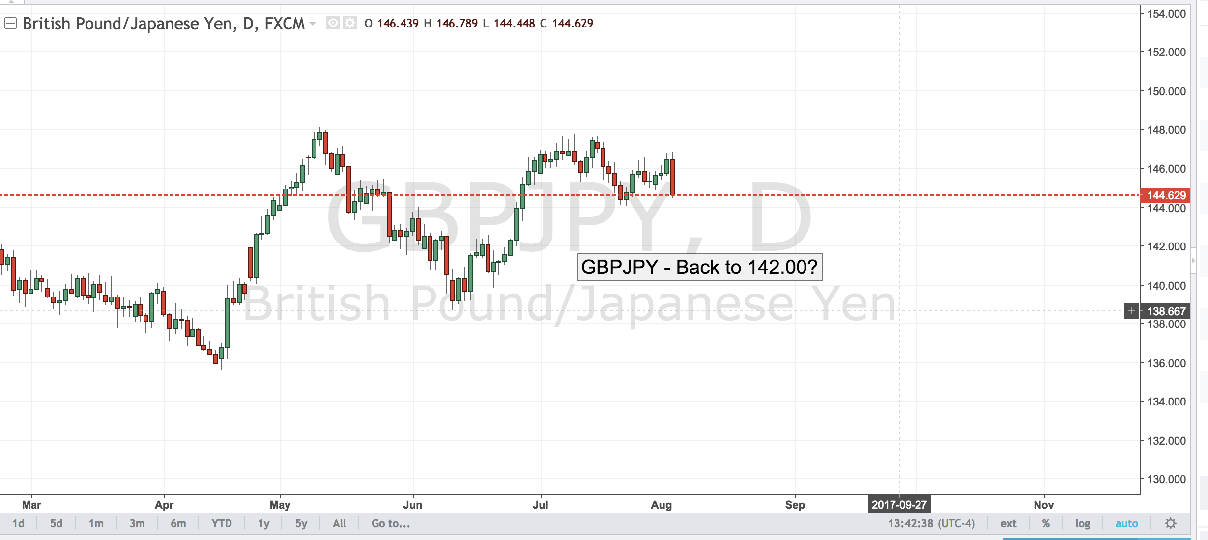 GBPJPY – Back to 142.00?