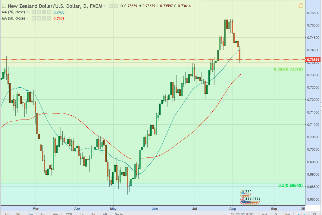 NZDUSD Aims to Break 73 Cents