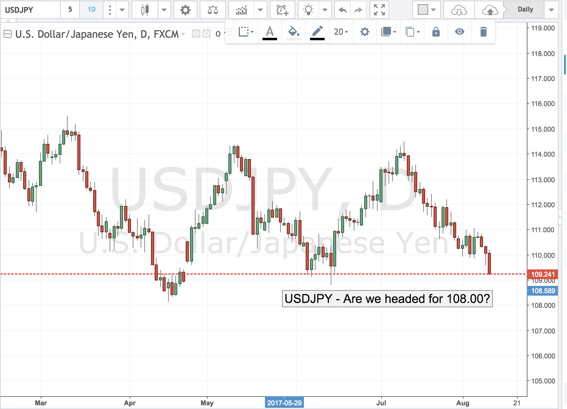 USDJPY – Are We Headed to 108.00