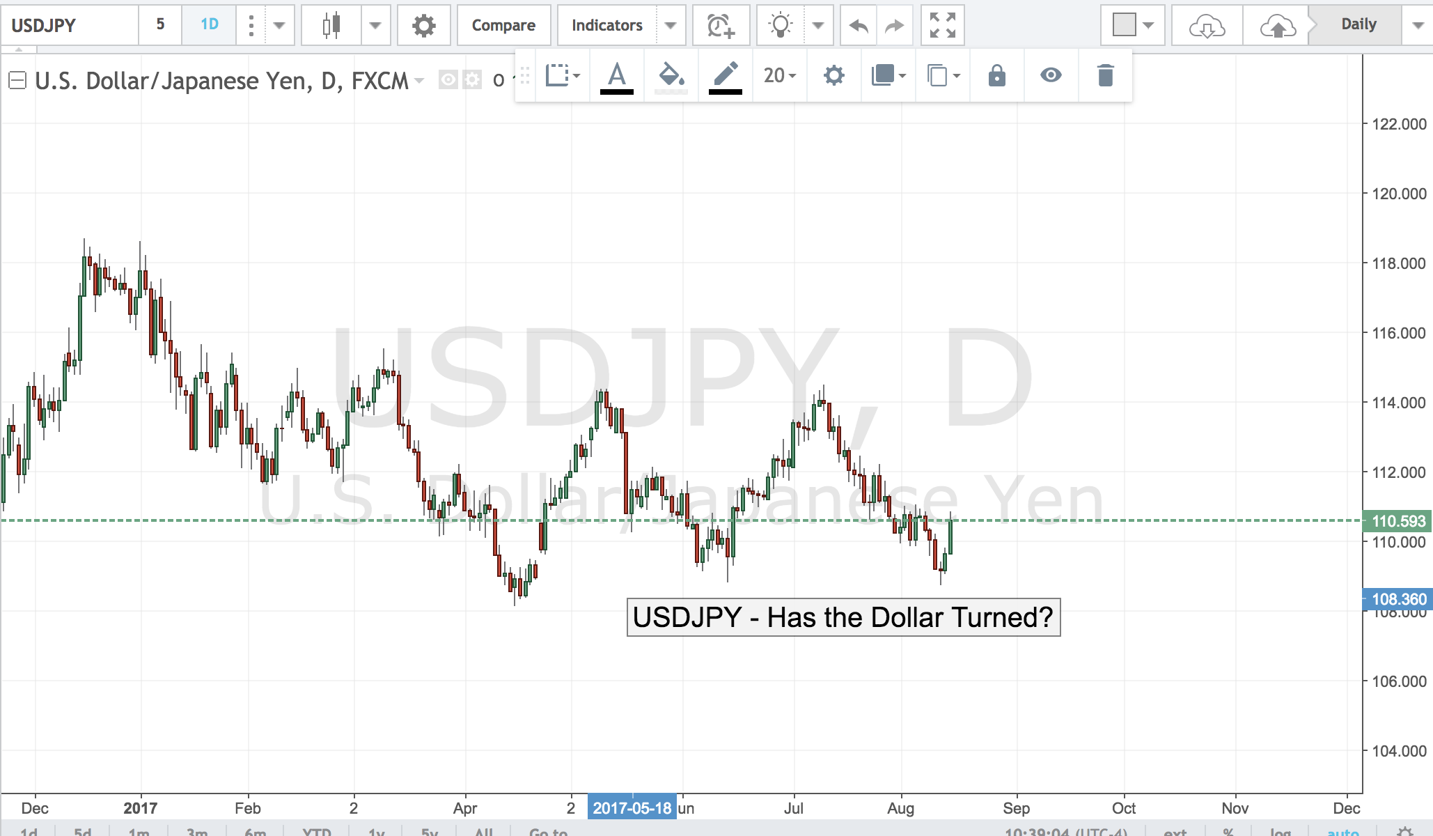 USDJPY – Has the Dollar Turned?