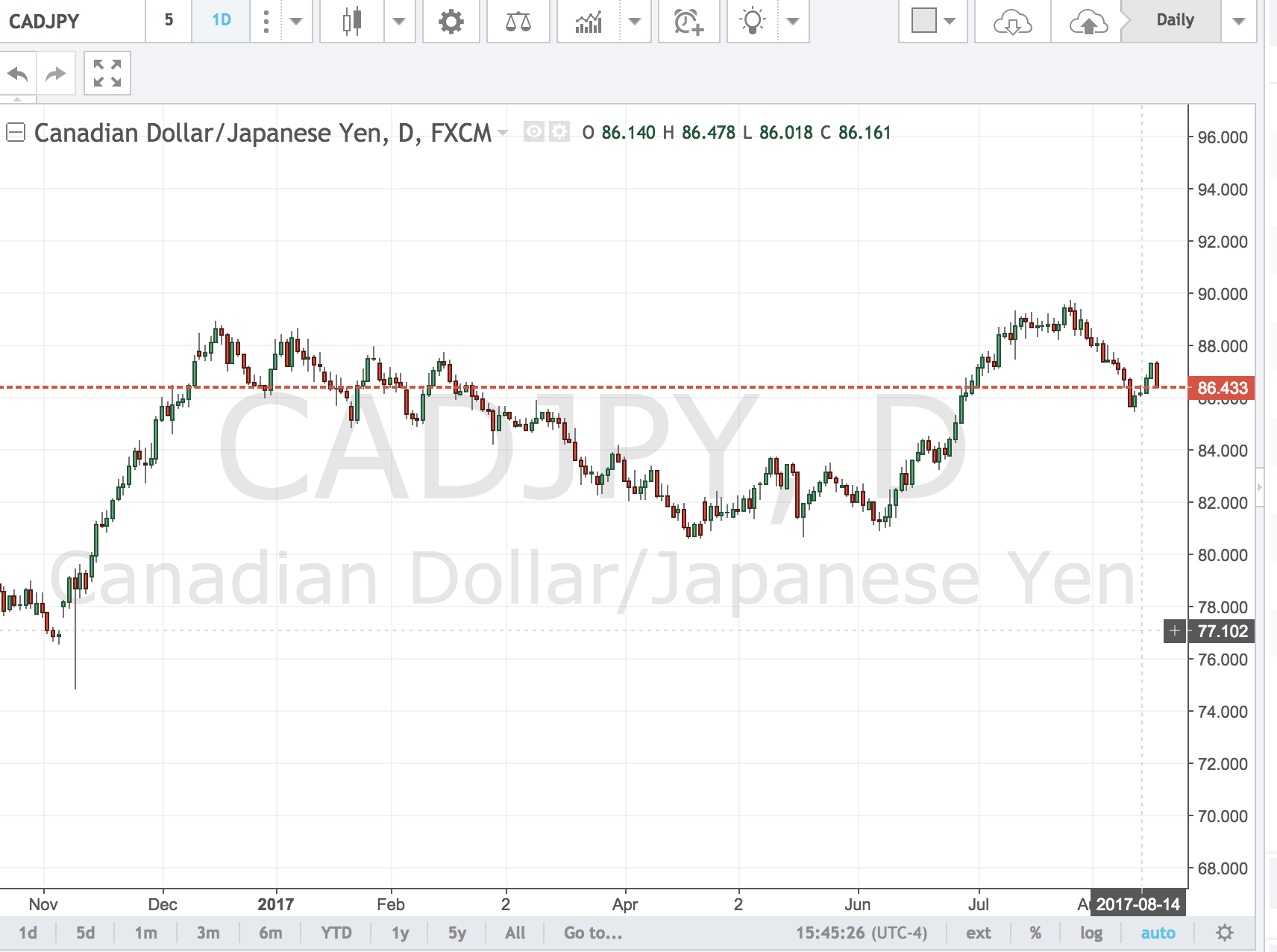 CADJPY – Back to 85.00?